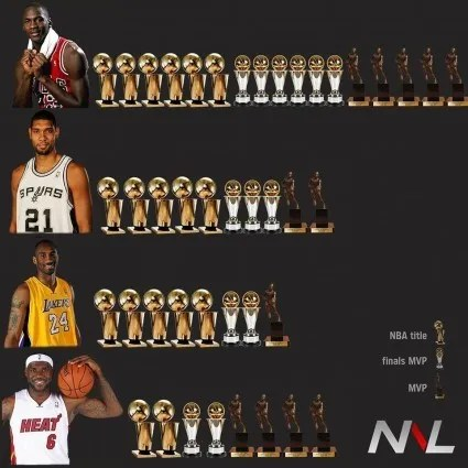 NBA RANKING (WIN SHARES VS. MVPs)